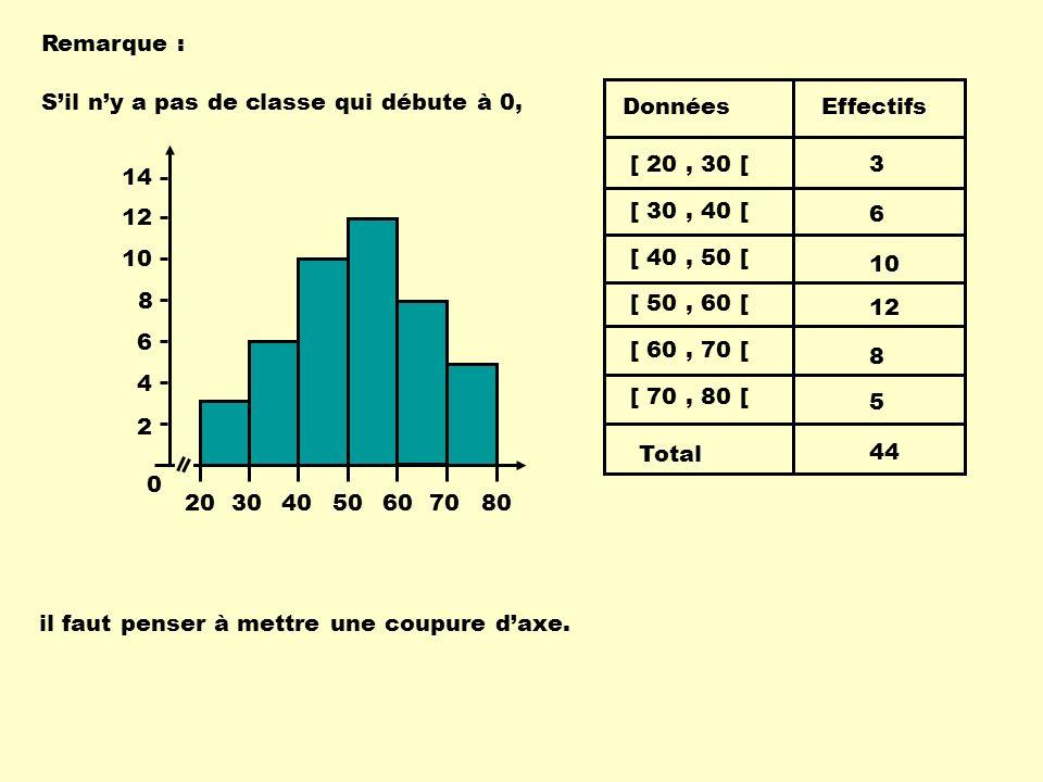 Remarque : S'il n'y a pas de classe qui débute à 0, [ 30 , 40 [ [ 40 , 50 [ [ 50 , 60 [ [ 60 , 70 [